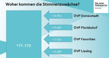 Wahlerfolg der Volkspartei Donaustadt!
